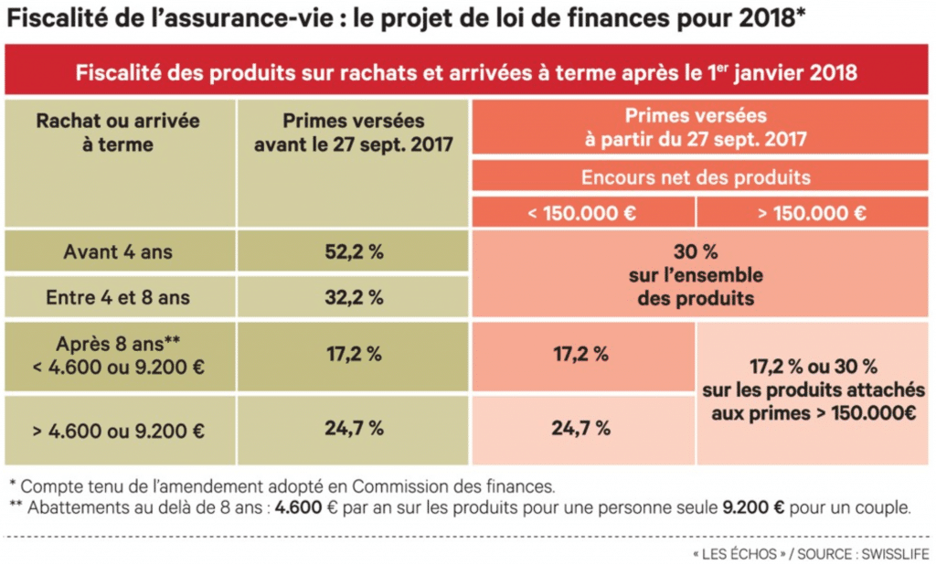 fiscalité de l'assurance