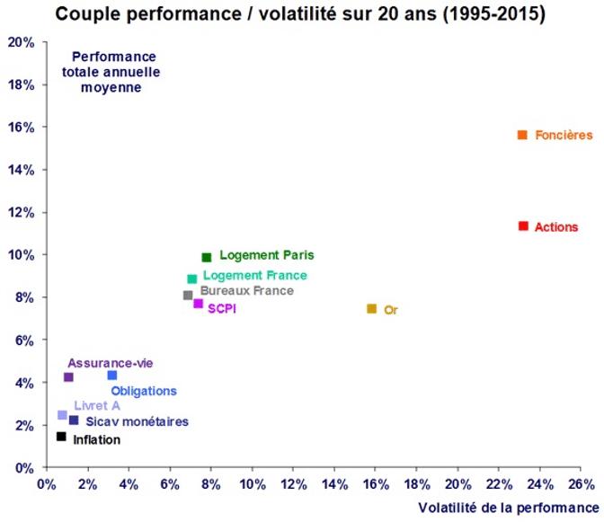 Performances à long terme des actifs